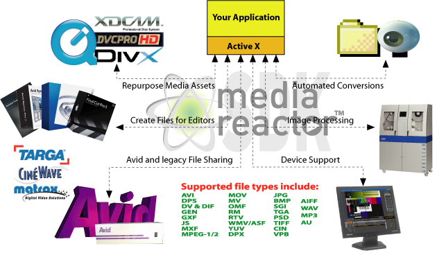 MediaReactor SDK overview graphic