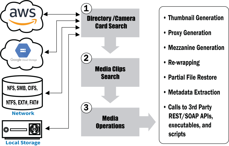 media file scanner overview revisionsmall